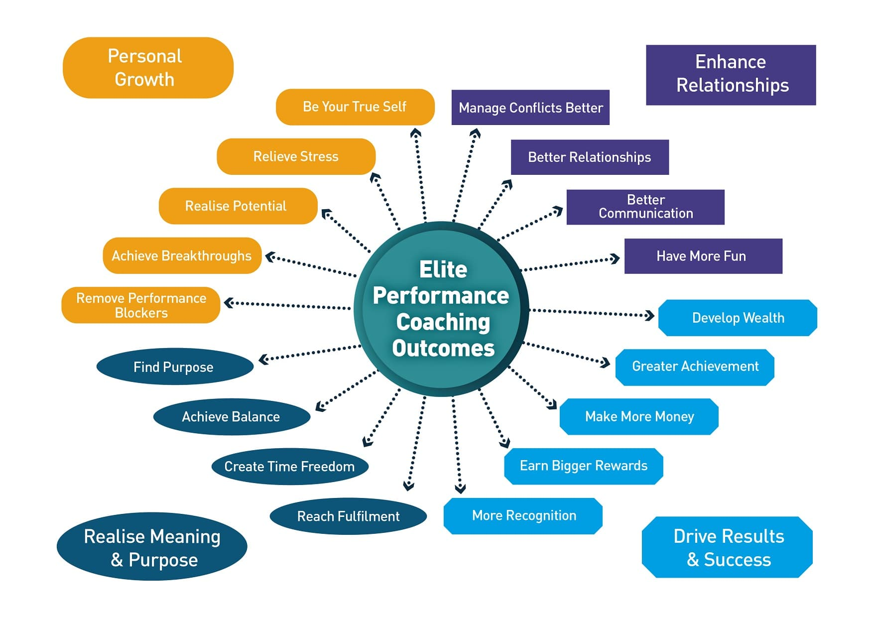 Who can benefit from Elite Performance Coaching?