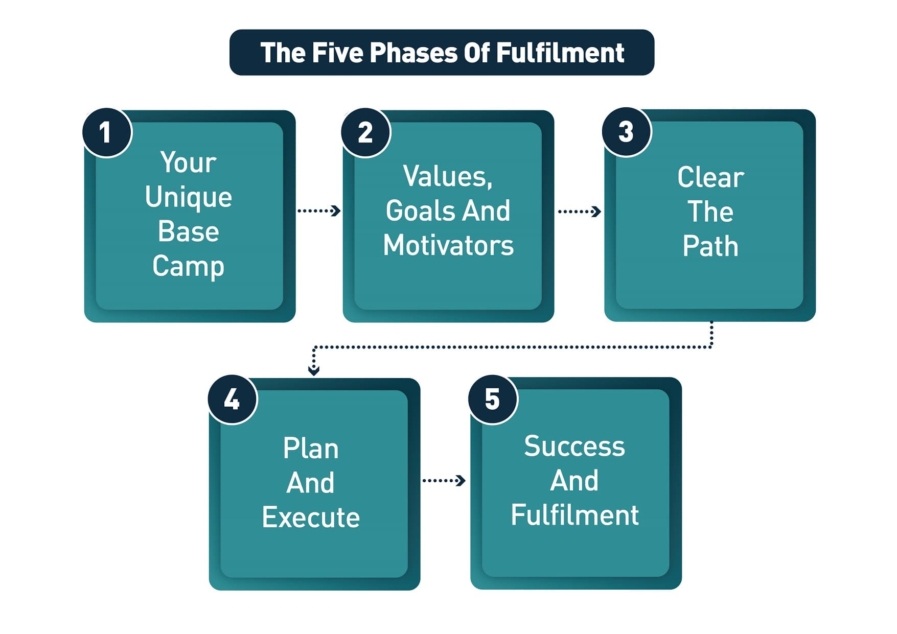 The five phases of fulfilment